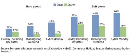 Comparativa Email Marketing vs Búsqueda